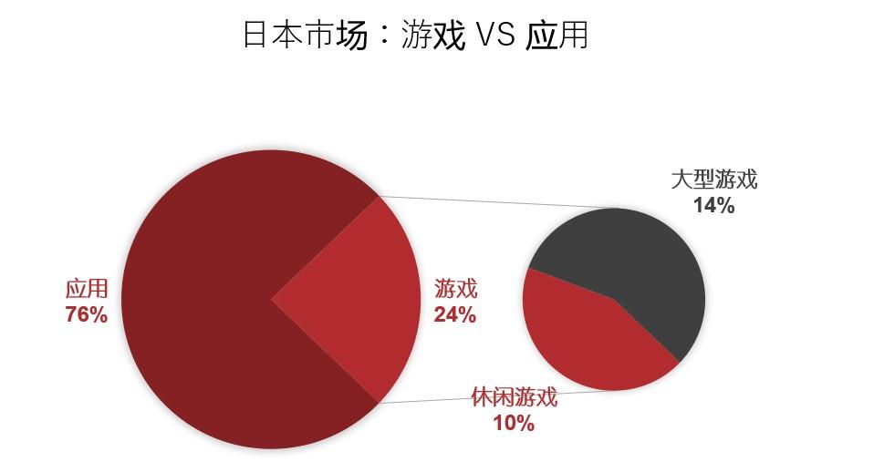 如何有效减少日本市场Search Ads的推广成本