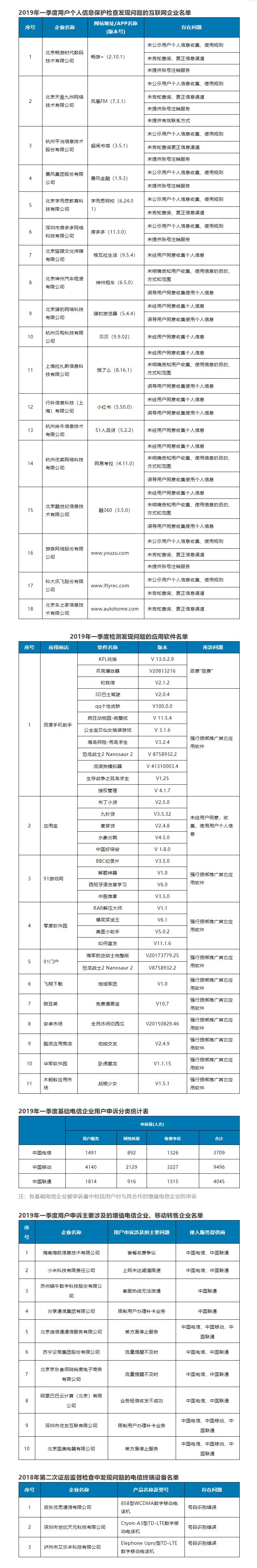 工信部发布2019年第一季度电信服务质量通告:小红书、畅游+等App均上榜