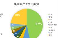 量江湖苹果Search Ads市场行情报告,揭示了哪些小秘密?