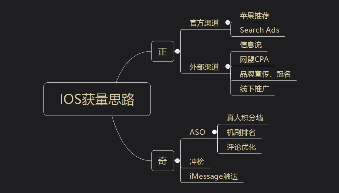 量江湖:iOS获量思路-如何搭配渠道守正出奇